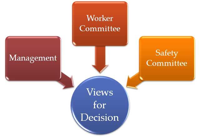 View Seeking Process