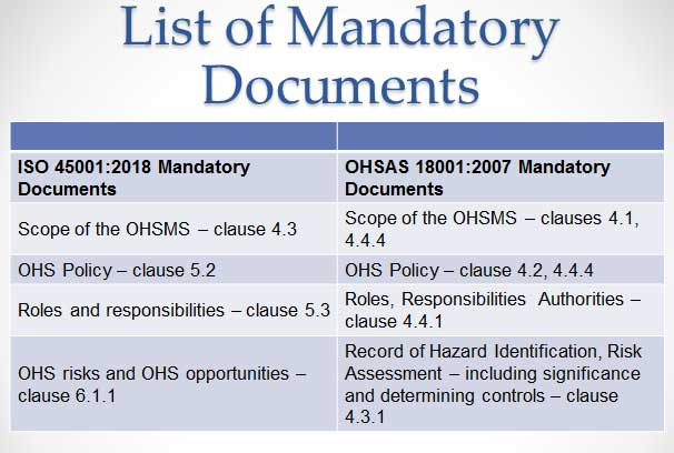 Iso 45001 2018 List Of Mandatory Documents Surgical Units