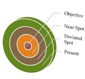 OH&S objective