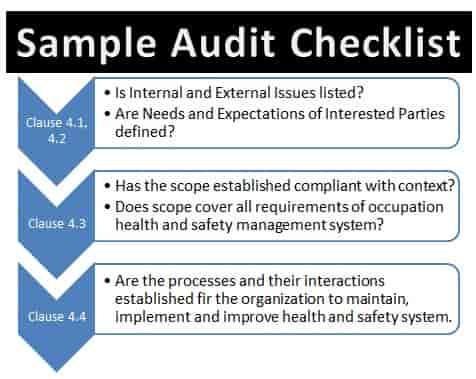 iso 9001 audit checklist for administration
